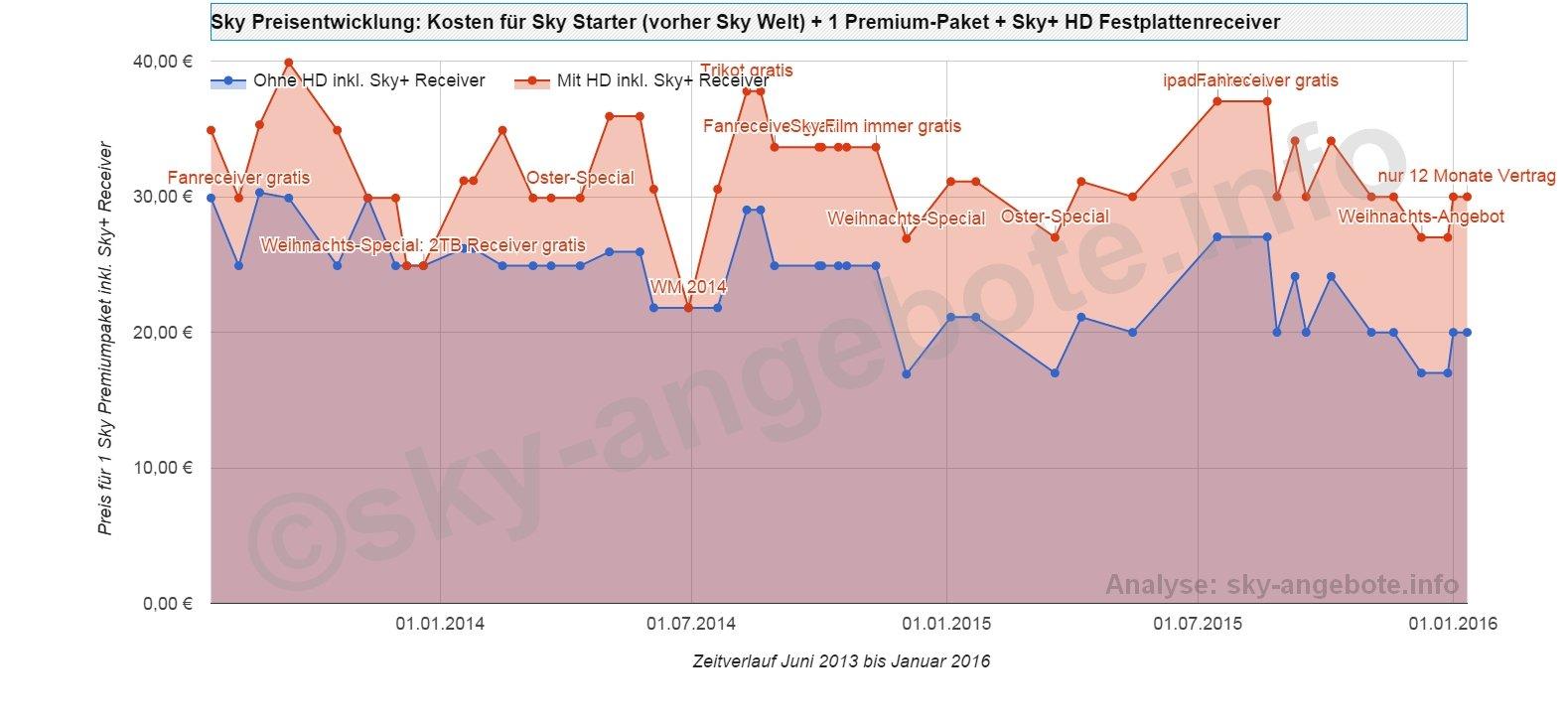 sky-preisentwicklung-2013-2016