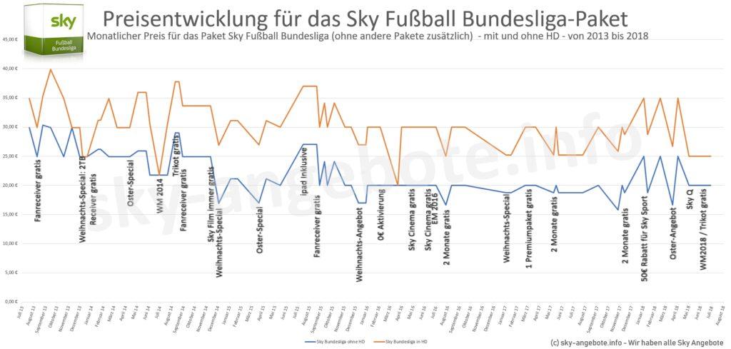 sky-preisentwicklung-2013-2018