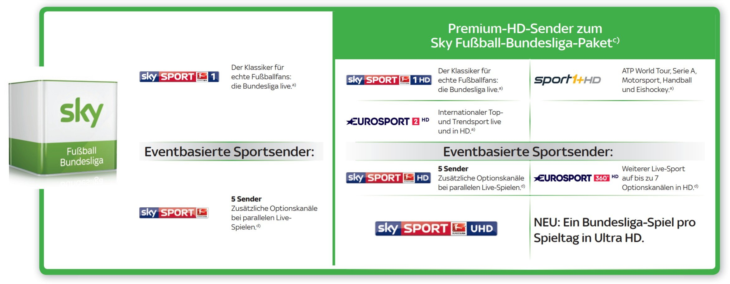 Sky Bundesliga Senderliste