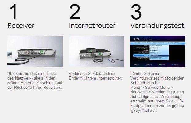 sky-connect-anschluss-netzwerkkabel