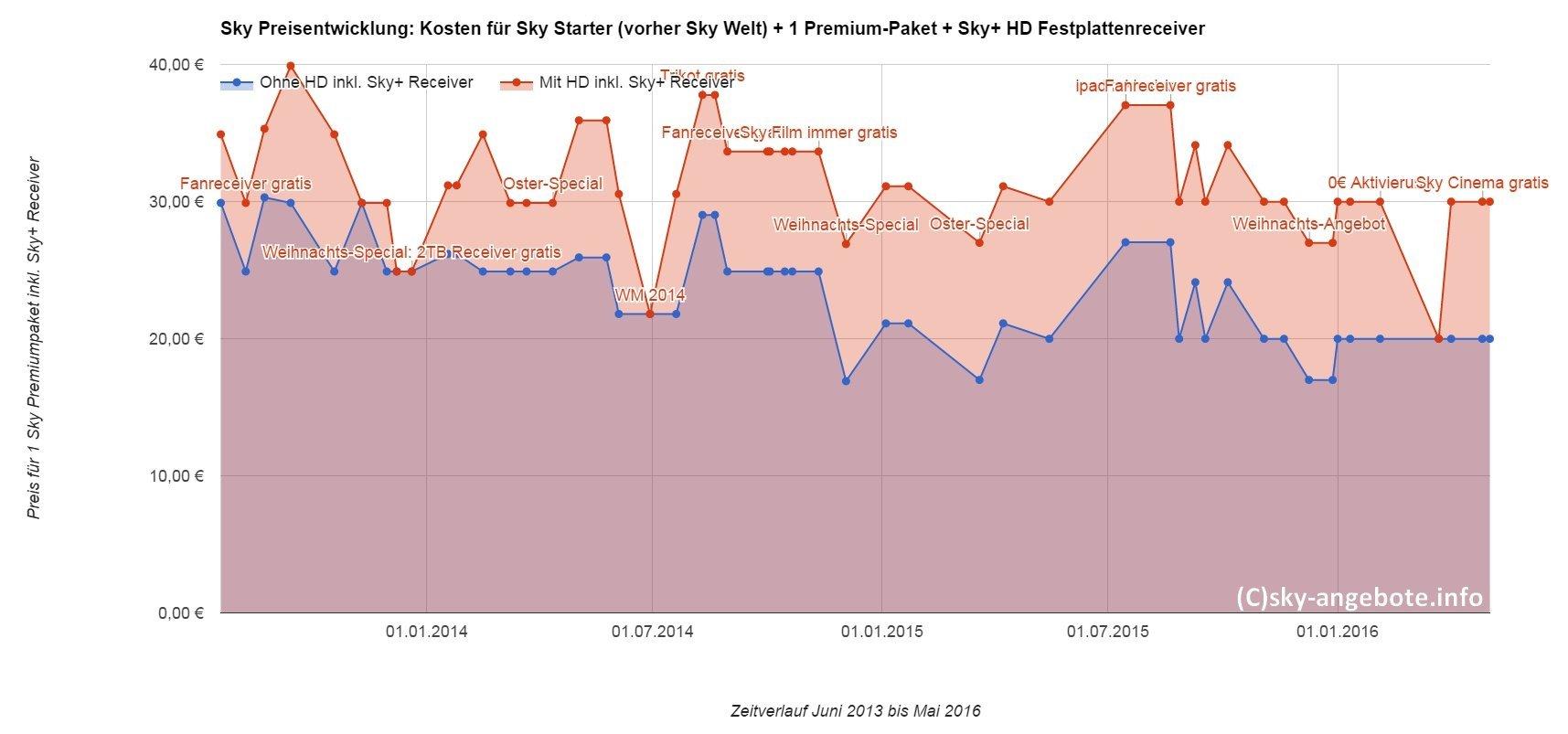 sky-preise-entwicklung-2016