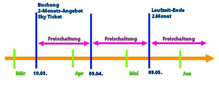 sky-ticket--2-monate-angebot-laufzeit-kuendigung