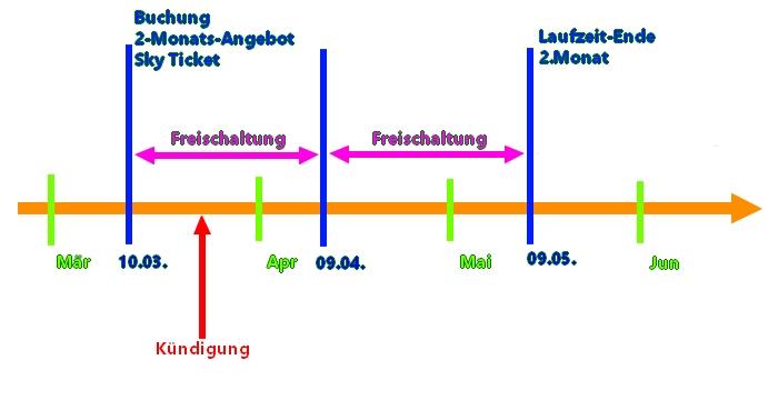 sky-ticket-2-monate-angebot-laufzeit-kuendigung