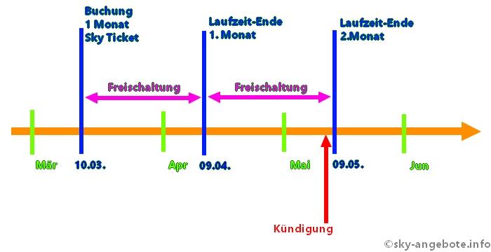 sky-ticket-laufzeit-kuendigung