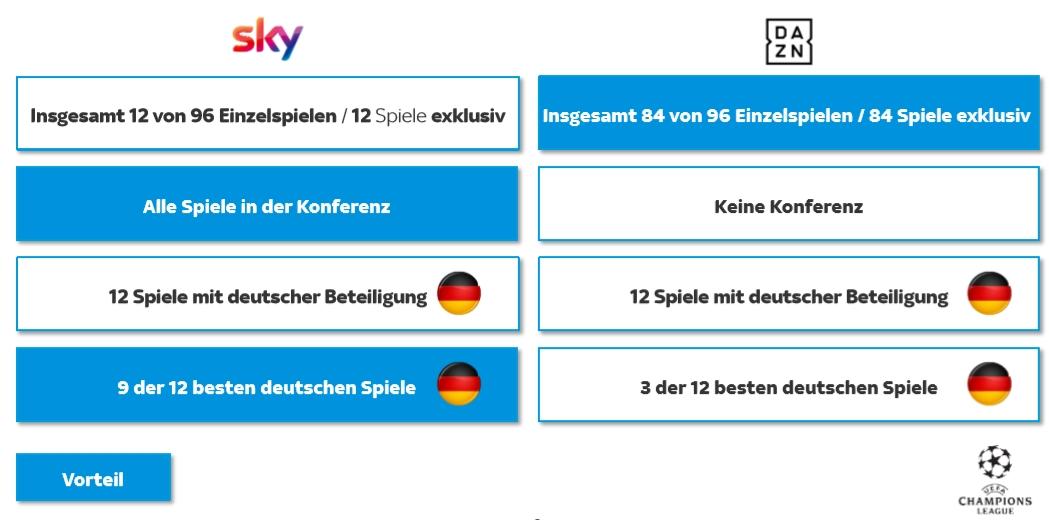 sky-dazn-champions-league-aufteilung