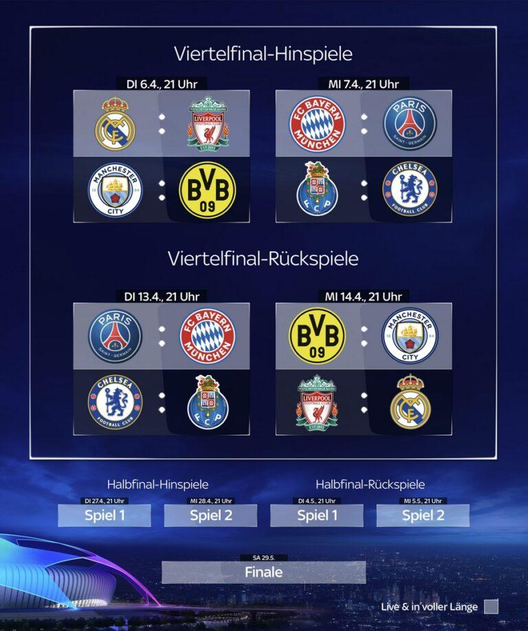 Champions League 2021 Viertelfinale